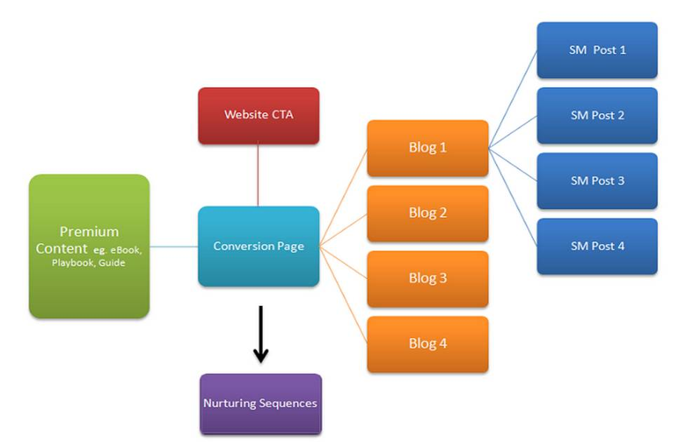 Intelligent Content Marketing Structure